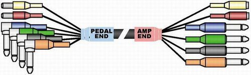 PedalSnake – Stage Magic PedalSnake CS 4 G-Lines 2 P-Lines